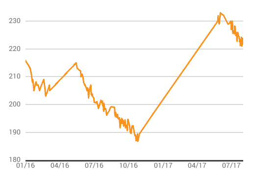 Weight Tracking in lbs, across 578 days (source: myfitnesspal.com)