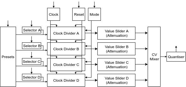 Little Melody Block Diagram.