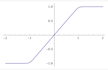 The graph of the function for n=20, plotted by Wolfram Alpha.